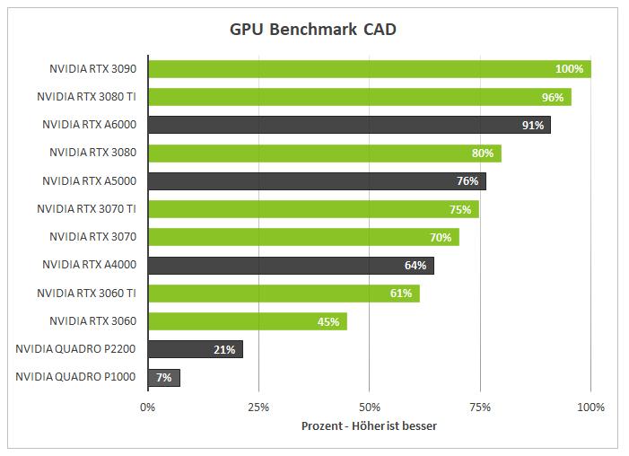 CAD_GPU